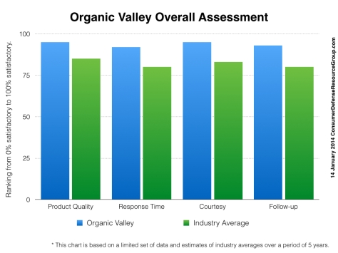 20140114tu-organic-valley-review-1024x768